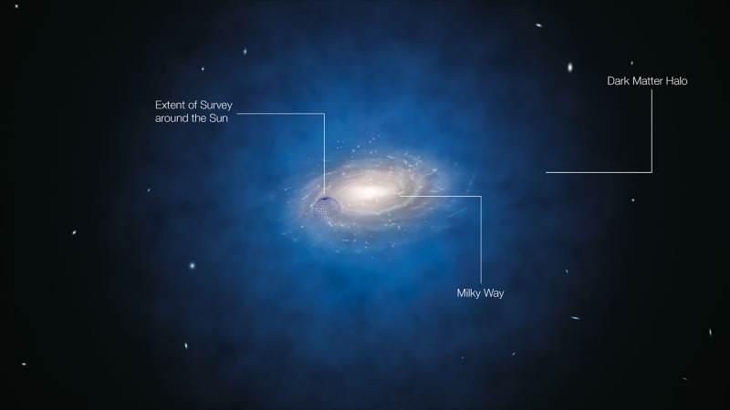 Un nuevo estudio no encuentra materia oscura en las vecindades del Sol |  Cosmo Noticias